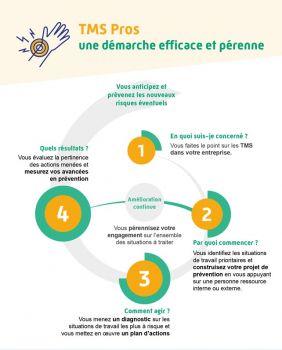 tms-demarche-4-etapes.jpg